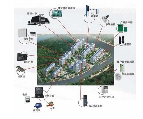 智能小区安防系统的组成分析
